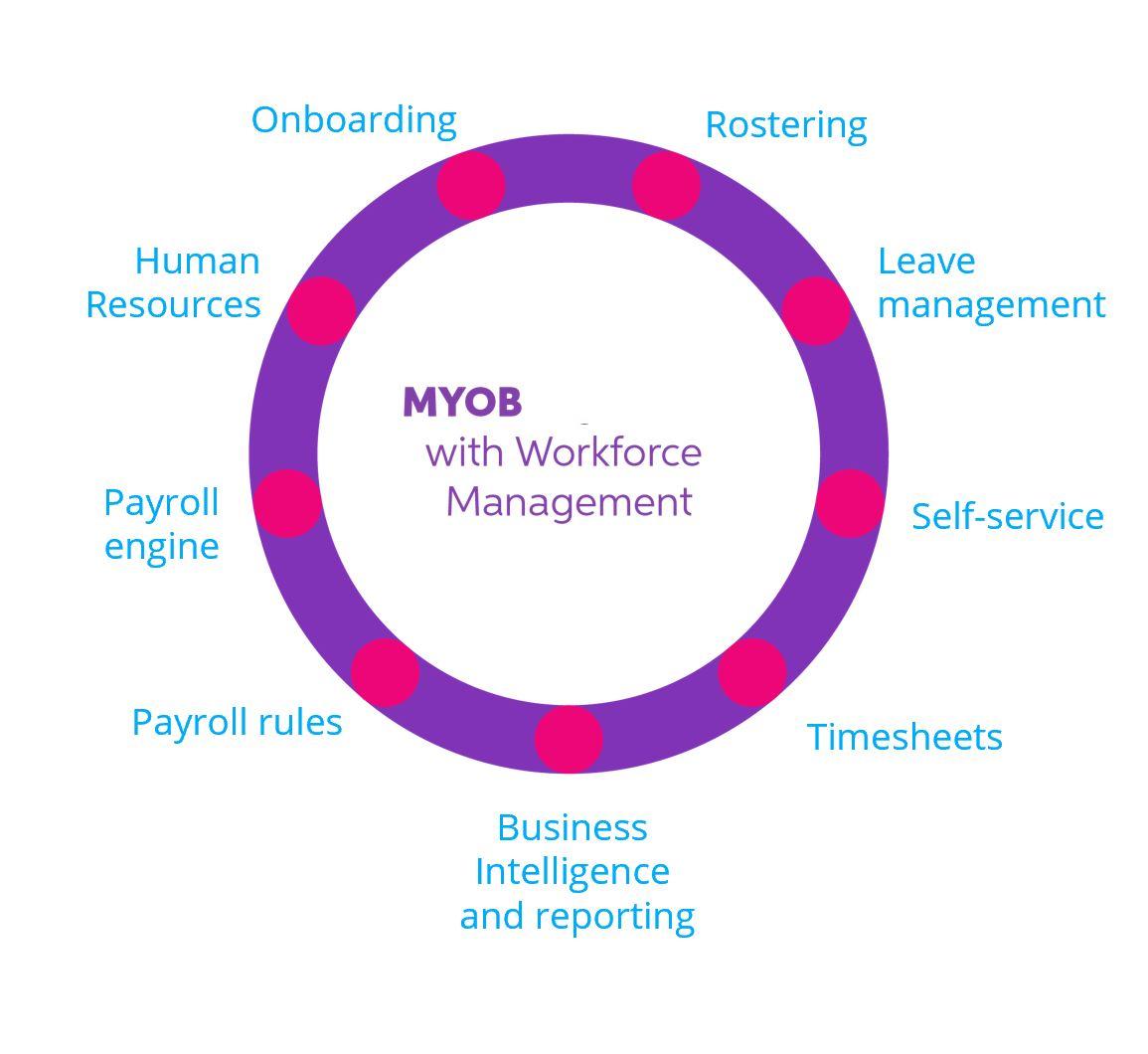 MYOB Workforce Management